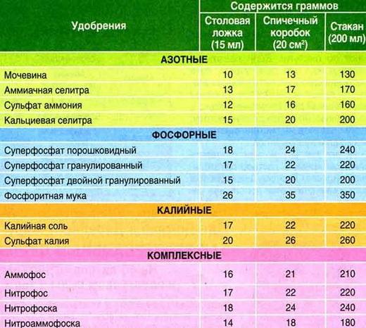 Содержание граммов удобрения в емкостях
